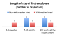 Length of stay of number of employees.png