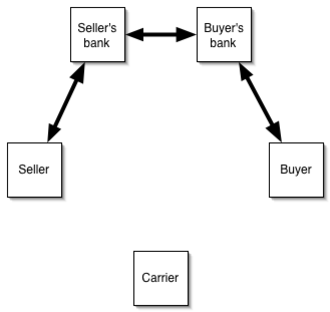 Letter of credit - Seller provides the bill of lading to bank in exchange for payment. Seller's bank then provides the bill to buyer's bank, who provides the bill to buyer.