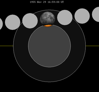November 1955 lunar eclipse