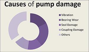Centrifugal pump - Pie chart showing what causes damage to pumps.