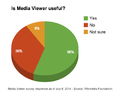 Media Viewer - Survey Graph - Overall Usefulness - July 8 2014.png