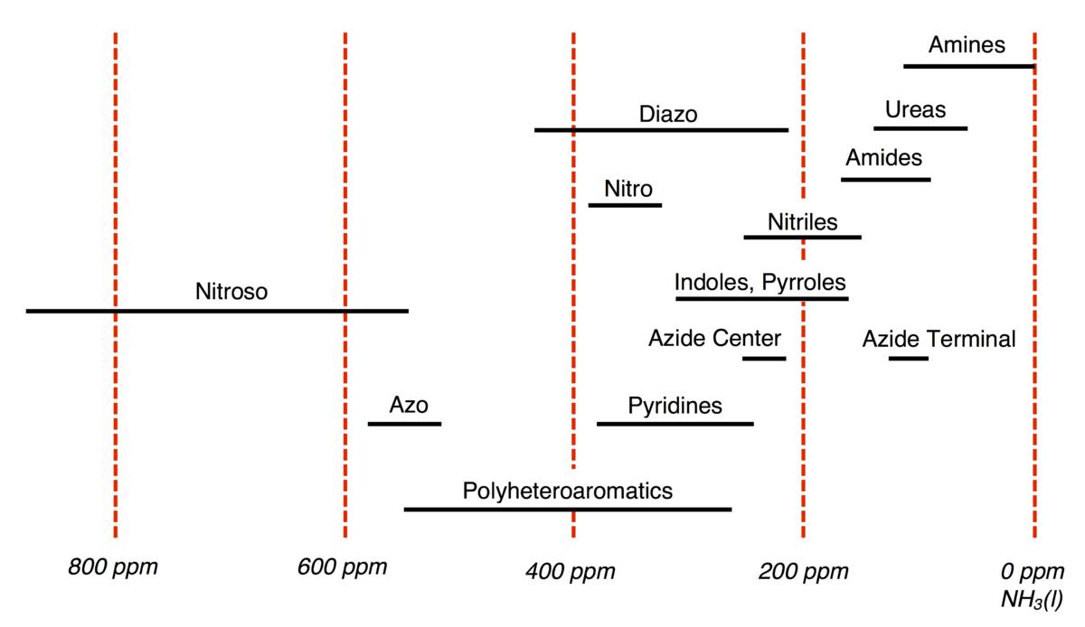 Nitrogen 15 Nuclear Magnetic Resonance Spectroscopy