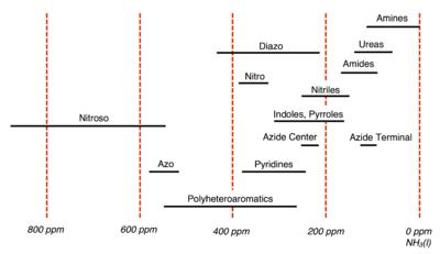 Nitrogen-15 nuclear magnetic resonance spectroscopy - Wikipedia