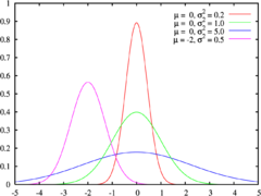 Four Gaussian distributions in statistics.