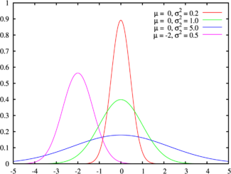 Probability density function for the normal distribution