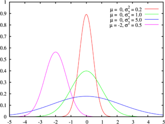 Mixture model - The normal distribution is plotted using different means and variances