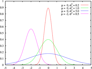Normal distribution pdf.png