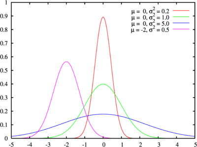 A plot of the normal distribution, generated by gnuplot