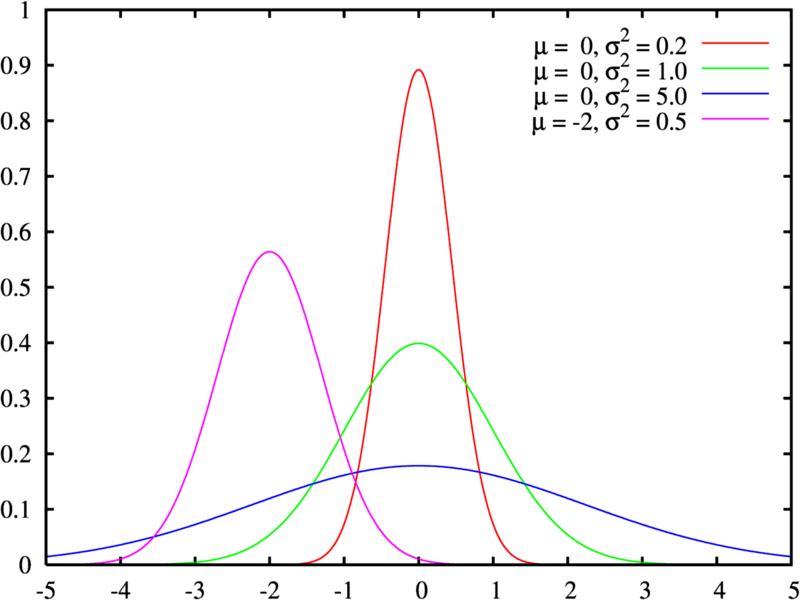 ملف:Normal distribution pdf.png