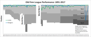 Old Firm - Side-by-side comparison of Celtic's and Rangers' final league positions from 1891–2015