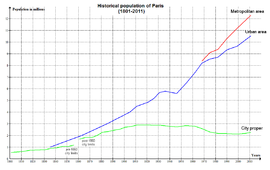 Paris Historical Population
