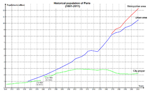 Demographics of Paris - City proper, urban area, and metropolitan area population from 1801 to 2010.