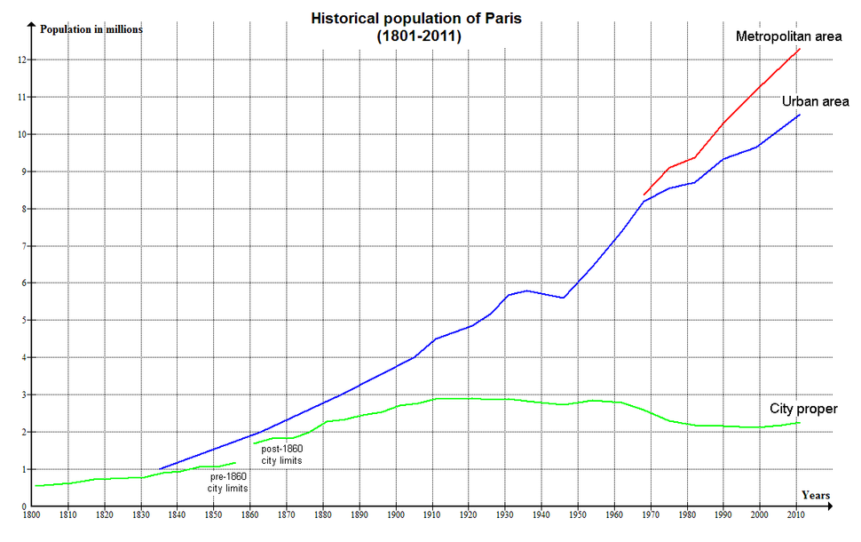 Paris Historical Population