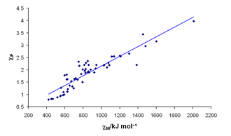 Electronegativity - The correlation between Mulliken electronegativities (x-axis, in kJ/mol) and Pauling electronegativities (y-axis).