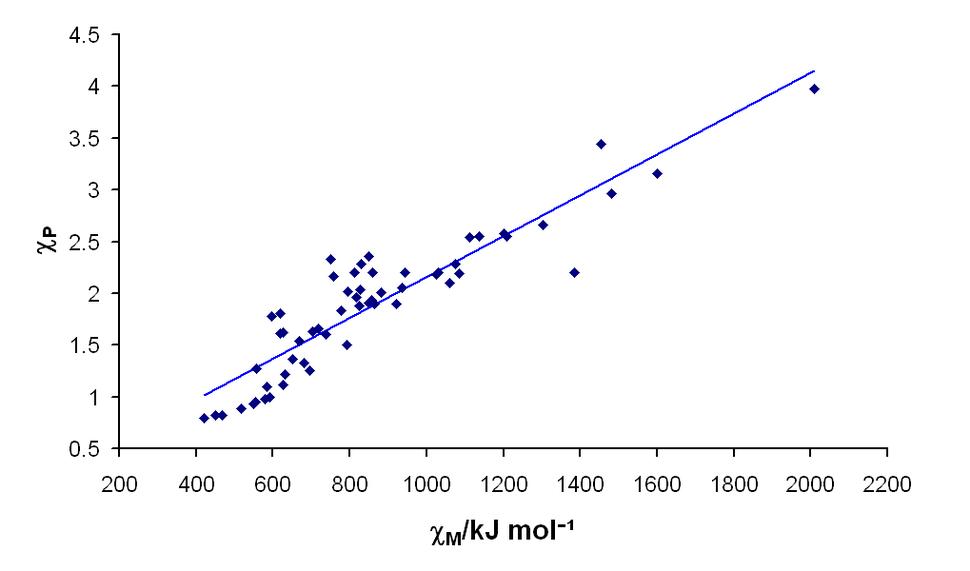 Pauling and Mullikan electronegativities