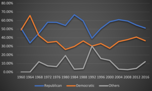 Politics of Alaska - A line graph showing the presidential vote by party from 1960 to 2016 in Alaska.