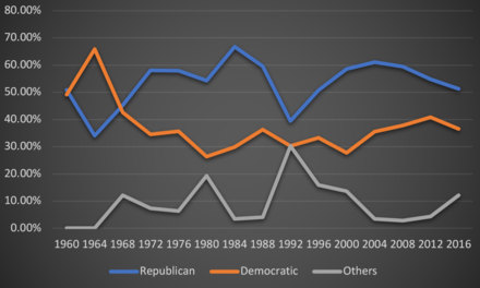 A line graph showing the presidential vote by party from 1960 to 2016 in Alaska Presidential vote in Alaska.png