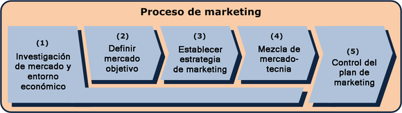 Mercadotecnia - Wikipedia, la enciclopedia libre