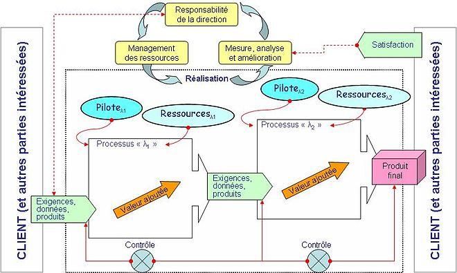 Processus de pilotage exemple