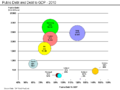 Public Debt and Debt to GDP- 2010.png