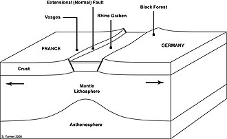 Upper Rhine Plain - Schematic cross-section of the Rhine Rift Valley.