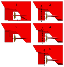 illustrations five rudder types shown in side elevation: Ordinary; Hanging; Balanced; Semi-Balanced; Non-balanced