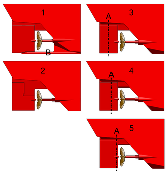 Balanced rudder - Different types of rudder: 1, ordinary rudder; 2, hanging rudder; 3, over-balanced rudder; 4, balanced rudder; 5, unbalanced rudder (hinge line shown as axis 'A')