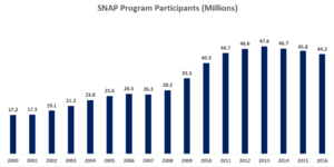 Supplemental Nutrition Assistance Program - Average number of persons participating in the SNAP, 2000–2016. The number of participants increased due to the Great Recession, peaking in 2013, and has since fallen.