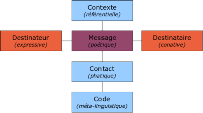 Schema communication generale jakobson.png