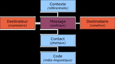 Schema communication generale jakobson.png