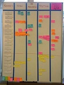 Scrum Softwareontwikkelmethode Wikipedia