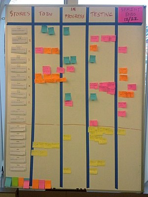 Scrum (software development) - A Scrum task board
