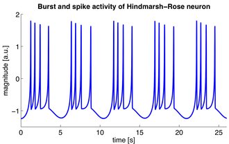 Neural oscillation - Simulation of a Hindmarsh–Rose neuron showing typical bursting behavior: a fast rhythm generated by individual spikes and a slower rhythm generated by the bursts.