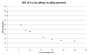 Stacking-fault energy - Image: Stacking fault energy of Cu Zn alloys