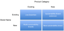 Sustainability brand development Sustainability brand development.png