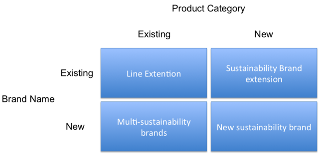 Sustainable Innovation Build Your Company S Capacity To Change The World