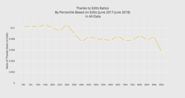 A graph of the average thanks received to edit count ratio by editor percentile.