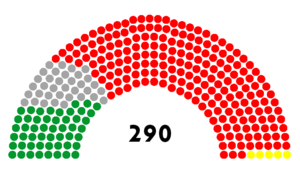 Iranian legislative election, 2008 - Image: The 31st Majlis of Iran parties seating