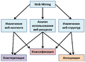The general relationship between the categories of Web Mining and objectives of Data Mining.png