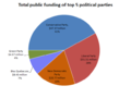 Total public funding of top 5 Canadian federal political parties in 2009.png