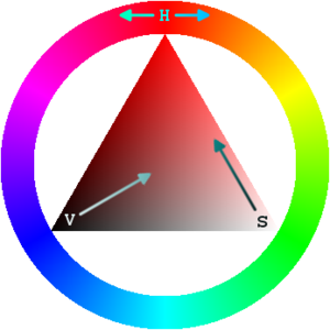 Color Wheel Facts For Kids