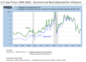 Real versus nominal value (economics) - Comparison of real and nominal gas prices 1996 to 2016, illustrating the formula for conversion. Here the base year is 2016.