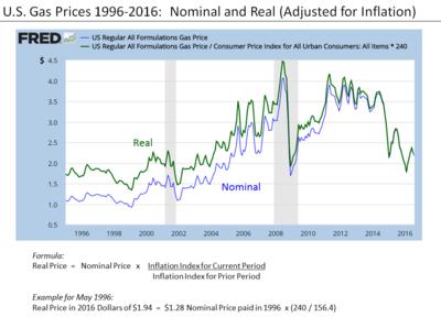 Home Price Comparison