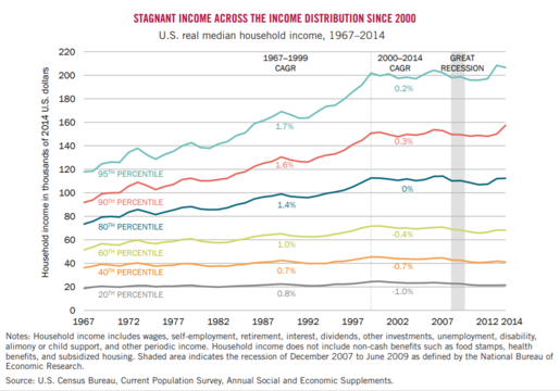 U.S. real median household income, 1967-2014[444]