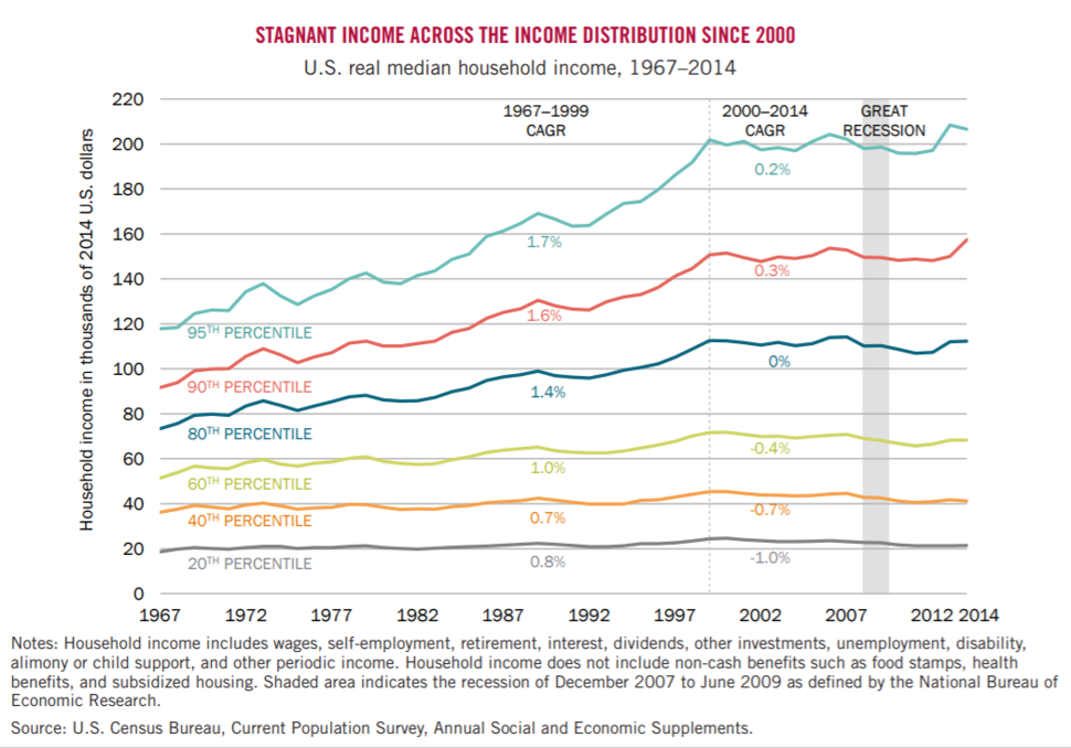 U.S. real median household income, 1967-2014