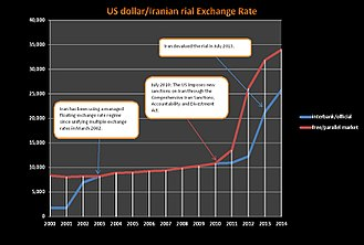 Tehran Stock Exchange - Image: USD IRR exchange rate