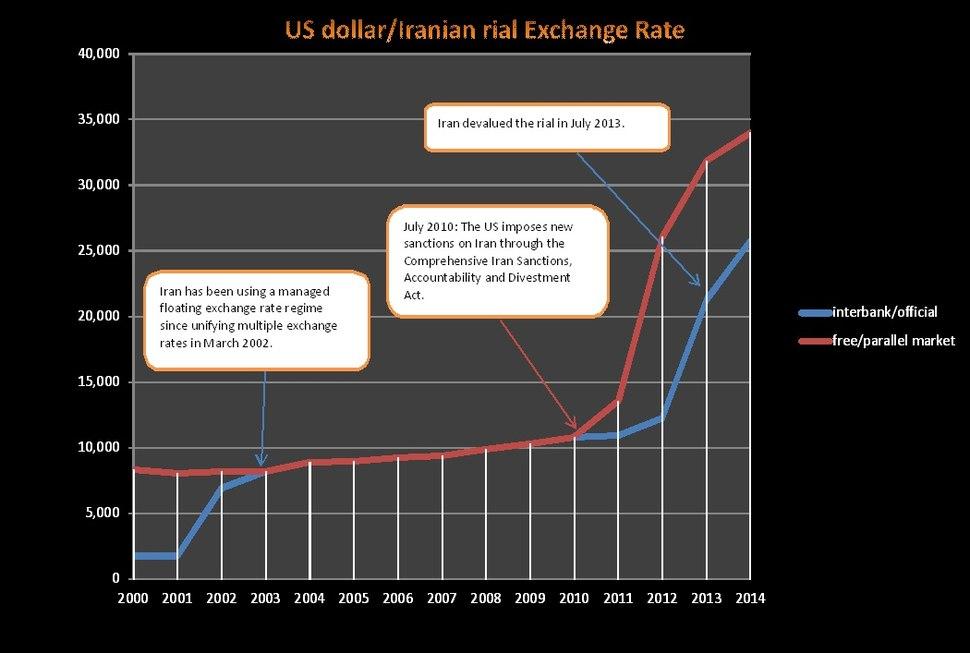 USD-IRR exchange rate.JPG