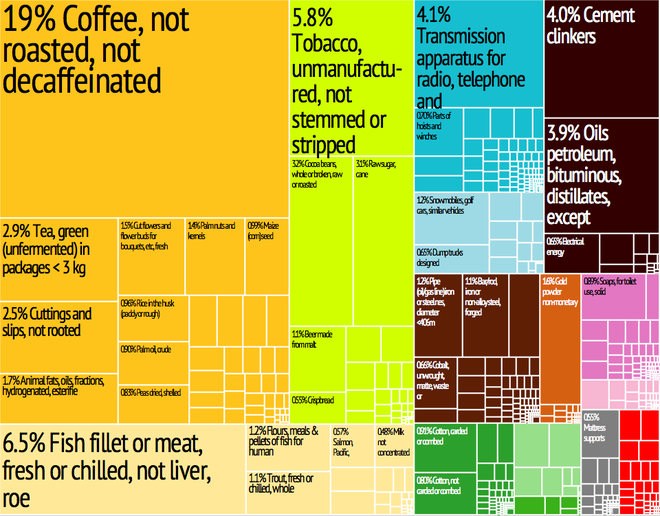 Graphical depiction of Uganda's product exports in 28 color-coded categories. Uganda Export Treemap.png