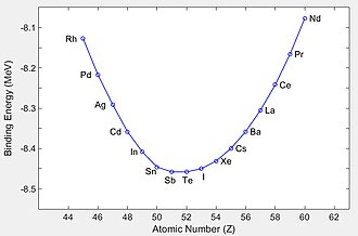 Valley of stability - The negative of binding energy per nucleon for nuclides with atomic mass number 125 plotted as a function of atomic number. The profile of binding energy across the valley of stability is roughly a parabola.  Tellurium-52 (52Te) is stable, while antimony-51 (51Sb) is unstable to β− decay.