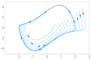 Limit cycle - Stable limit cycle (shown in bold) for the Van der Pol oscillator